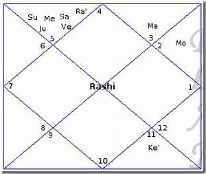 Jupiter In 2nd House In Navamsa Chart Multiple Planets In One House Janma Kundali Free
