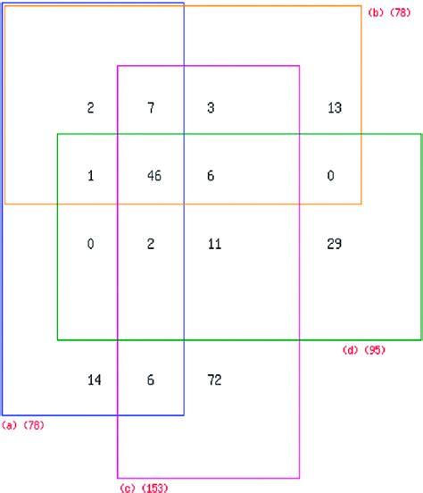 Solving Venn Diagram Calculator