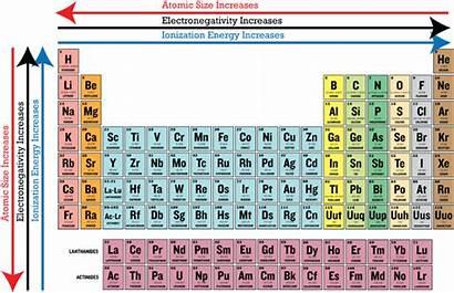 Periodic Electronegativity Ionization Energy Elements Valence Atomic