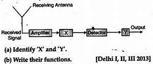 Block Diagram Of A Receiver Is Shown In The Figure - Cbse Class 12 Physics