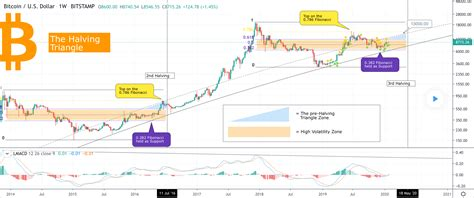 Click on image to enlarge and see entire bitcoin halving price history chart. Bitcoin In Pre Halving Rally, Could Hit $13,000 Before May: Analyst - Crypto News AU