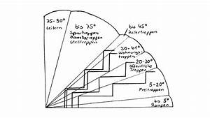 Steigung Berechnen : 6 sichere hinweise treppen selber bauen berechnen baubeaver ~ Themetempest.com Abrechnung
