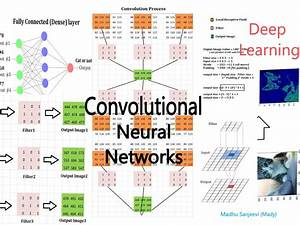 Chapter 8 .0: Convolutional neural networks for deep learning.