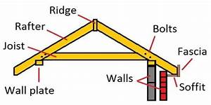 Learn How To Build A Roof That Adds Strength To The Walls