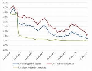 Zinsen Pro Jahr Berechnen : negativzins lohnt sich die libor hypothek noch moneypark ag ~ Themetempest.com Abrechnung