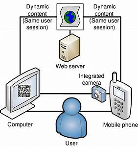 Network Diagram With A User Using A Computer And A Mobile Phone To