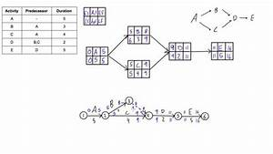 25 Clever Definition About What Is Network Diagram In