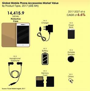 Mobile Phone Accessories Market Global Industry Analysis