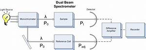 Double Beam Spectrometers  Types Of Uv