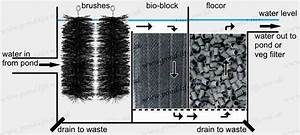 Ready Made Filters - Ponds - Filtration