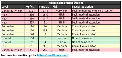 measure  blood sugar levels frequently