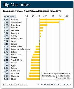 Chinese renminbi grossly undervalued, says Big Mac Index ...