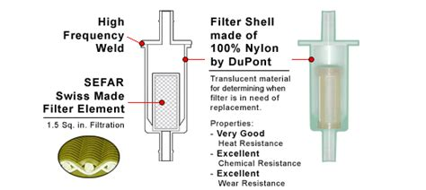 Filter Diagram by Glm Products Inc Inline Fuel Filters