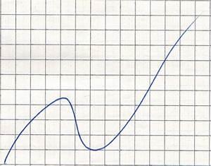 Berechnen Von Nullstellen : gegeben ist die reelle funktion f x x 2 12 x 3 berechnen nullstellen extremwerte etc ~ Themetempest.com Abrechnung