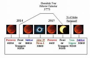 Four Blood Moons   FourBloodMoons.com