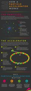 How Particle Accelerators Work