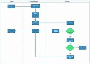 The Ultimate Guide To Process Mapping
