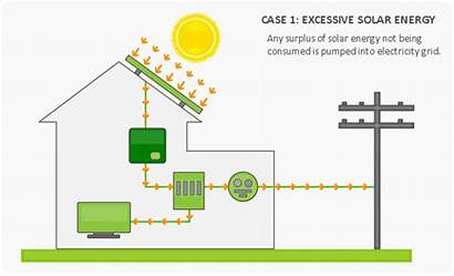 Solar Grid Panels System Residential Electricity Energy