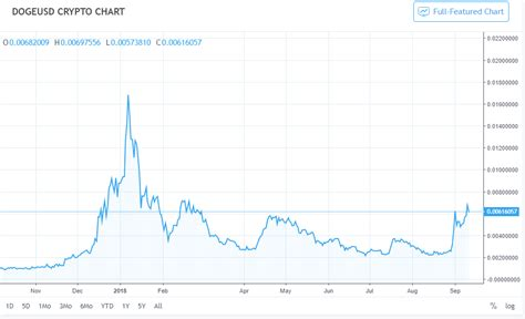 Dogecoin Price Watch: Currency Recovers 50 Percent of Its ...