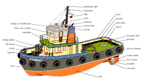 Tugboat Cartoon Name by Parts Of A Boat Diagram Wiring Diagram