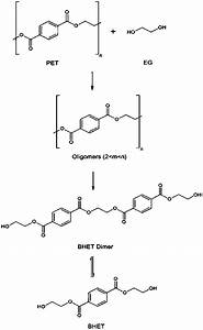 Structures Of Compounds Resulting From Depolymerization Of