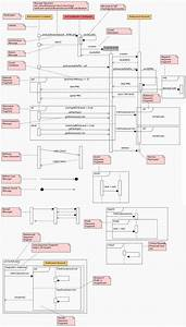 Sequence Diagram Cheat Sheet  U2026