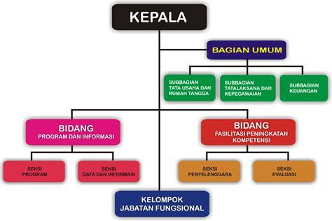 Contoh Skema Rapat by Blogunyu Struktur Organisasi Koperasi P4tkia