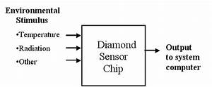 Diamond Sensors With Silicon Technologies For Sensing In