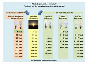 Led Watt Vergleich : merkur lumen watt vergleichstabelle ~ Buech-reservation.com Haus und Dekorationen