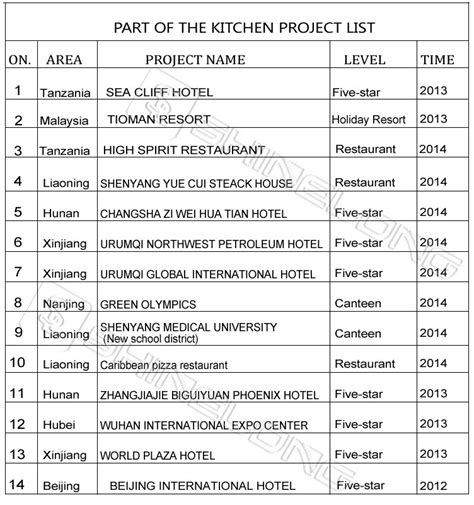 5 Star Hotel Kitchen Equipment List By Furnotel Buy