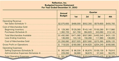 budgeted income statement marital settlements information