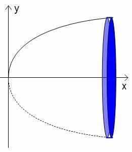Rotationskörper Volumen Berechnen : 1112 unterricht mathematik 11ma3g integralrechnung ~ Themetempest.com Abrechnung