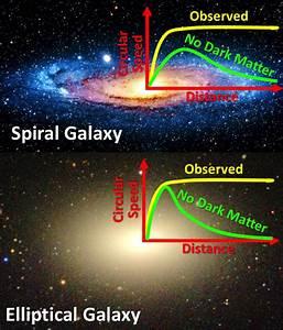 The Dark Matter Conspiracy W. M. Keck Observatory