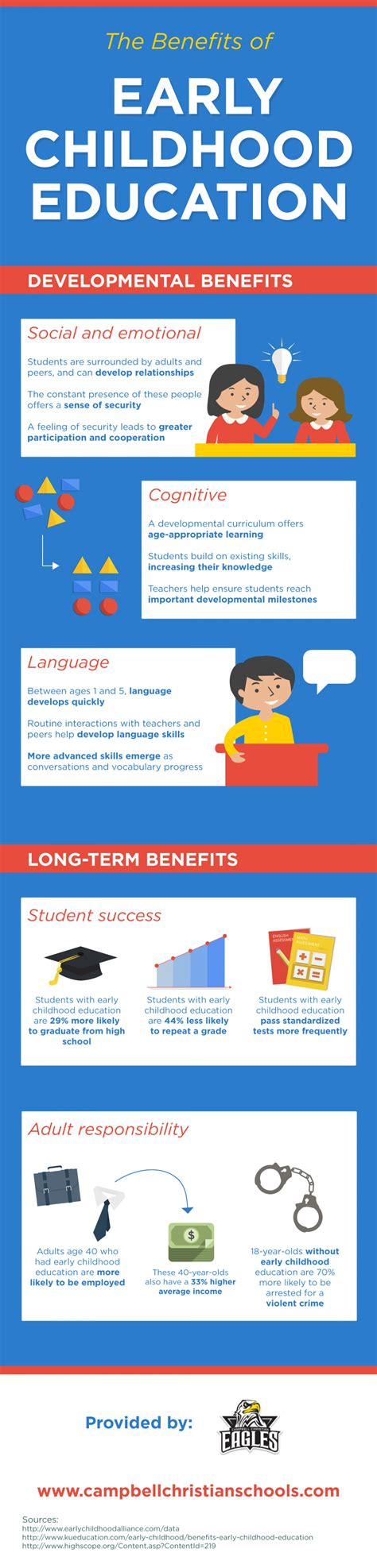 the benefits of early childhood education visual ly 294   the benefits of early childhood education 548ca6c4c0618 w1500