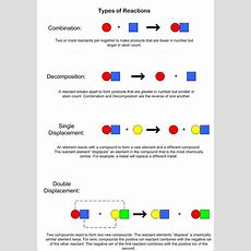 17 Best Images About Chemistry & Engineering On Pinterest  Carbon Cycle, Redox Reactions And