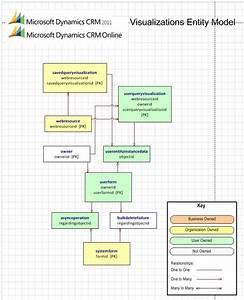 Microsoft Dynamics Crm 2011 And Microsoft Dynamics Crm