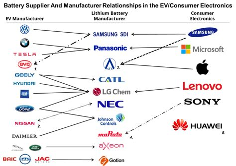 Electric Car Battery Manufacturers by Entrenched Incumbents And Seedling Start Ups In Battery