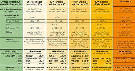 enev 2016 u werte aktuelles energiespar handbuch klb ber 252 cksichtigt die enev 2014 2016