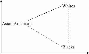 Racial triangulation of Asian Americans. Adapted from ...