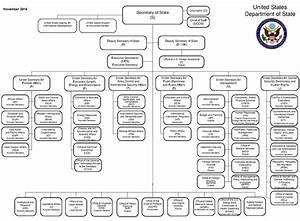 Department Organizational Chart File Us Department Of State Organizational Chart Pdf