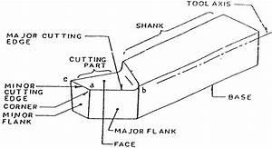 Cutting Tools  U0026 Nomenclature