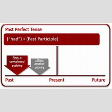 Past Perfect Tense  What Is The Past Perfect Tense?