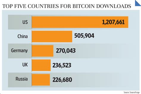 Bitcoin price started to surge and weekly volume of bitcoin trading nearly doubled. Bitcoins gain currency in India - Livemint