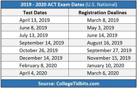 act practice tests preparing act sat act prep