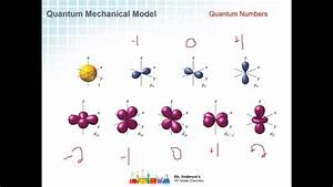 Quantum Mechanical Model  Quantum Numbers