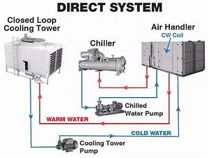 Chiller Wiring Diagram : pin by hani hazzam on hvac refrigeration and air ~ A.2002-acura-tl-radio.info Haus und Dekorationen