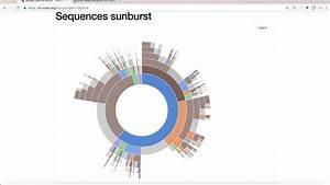 Sequences Sunburst In D3