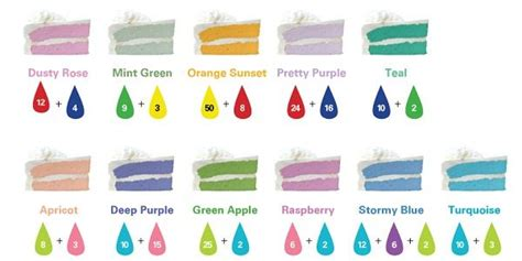 food coloring color chart mixing colors to make other colors home decoration ideas