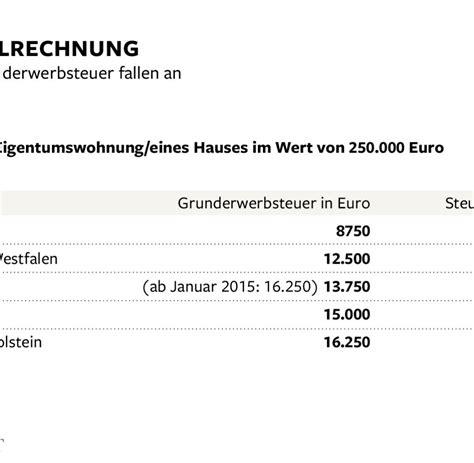 wie viel verdient ein notar immobilien jetzt ein haus kaufen oder doch als mieter