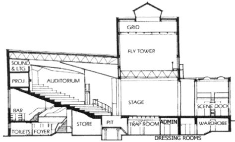Glossary Technical Theatre Terms Theatrecrafts